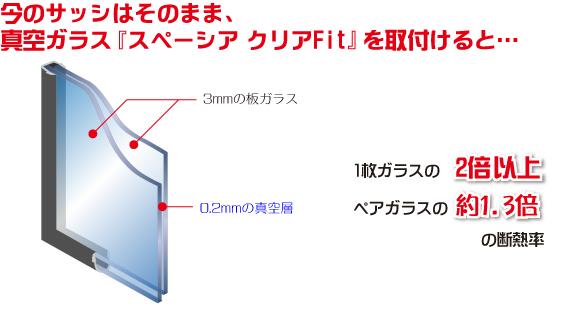 今のサッシはそのまま、『スペーシアクリアFit』を取付けると… 1枚ガラスの2倍以上 ペアガラスの約1.3倍の断熱率 3mmの板ガラス 0.2mmの真空層