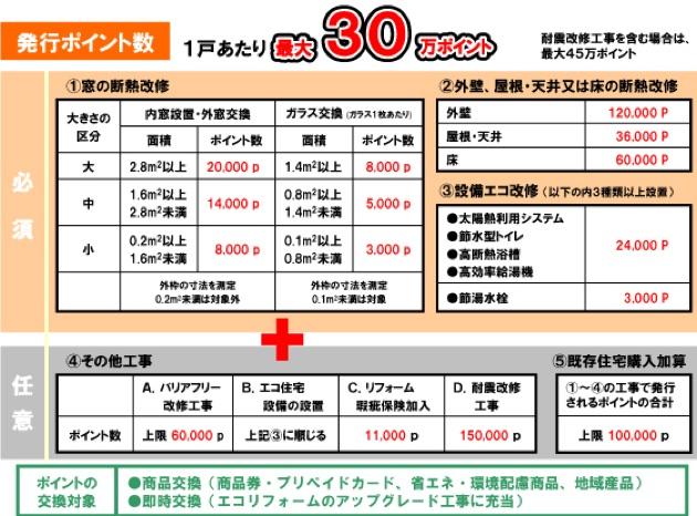 住宅エコポイント発行ポイント数
