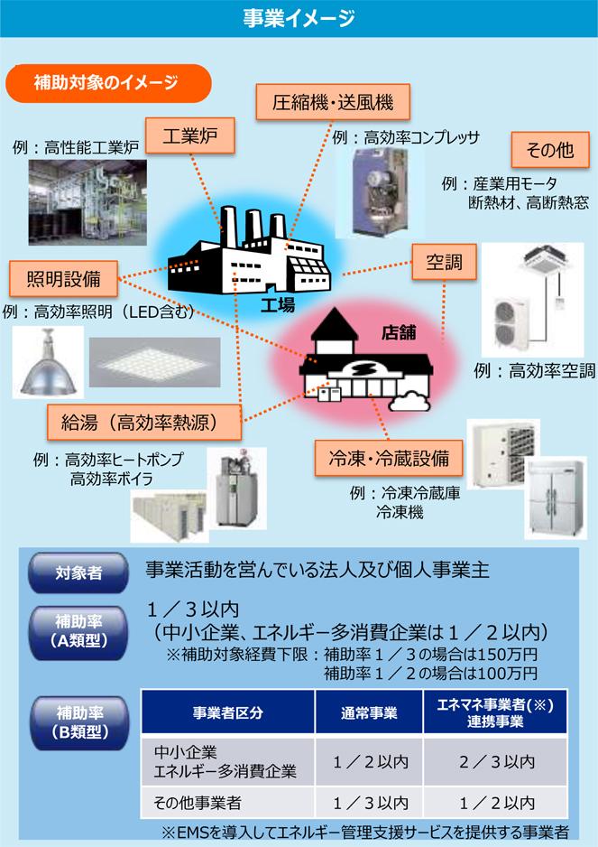 地域工場・中小企業等の省エネルギー設備導入補助金事業イメージ