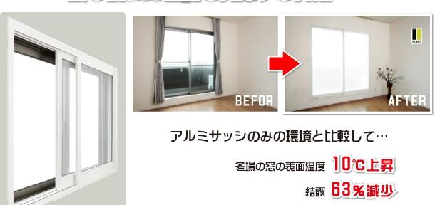 プラストは最も優れた性能を発揮する内窓です!!アルミサッシのみの環境と比較して…冬場の窓の表面温度10℃上昇 結露63%減少 音響透過損失40%減少